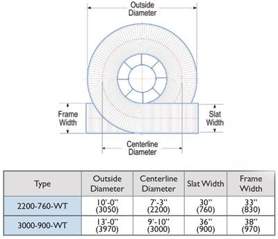 Wide Trak Spiral conveyor Size Chart